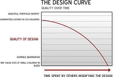Design curve