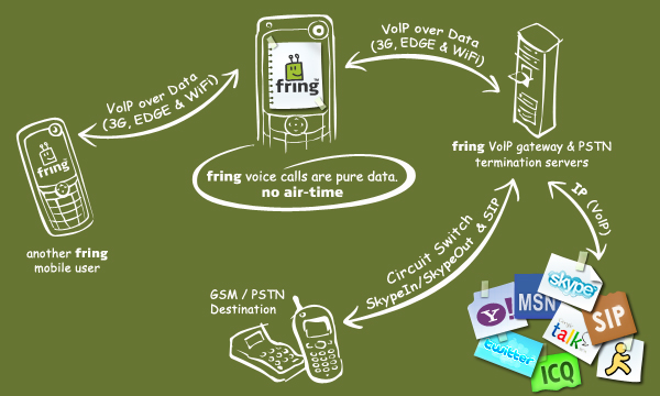 How fring works